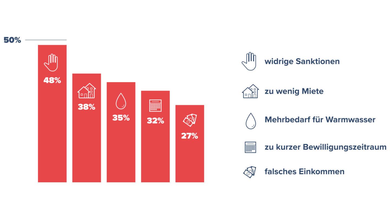 Die Top 5, Weshalb Dein Jobcenter Dir 375 EUR Bis 800 EUR Vorenthält.