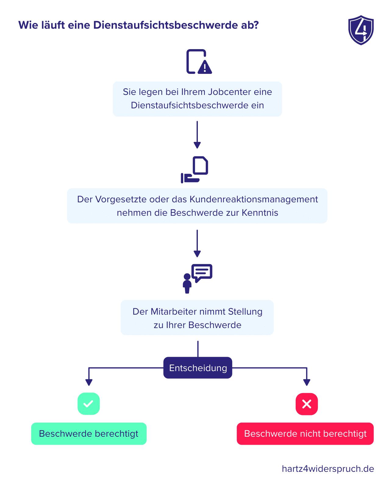 Wie läuft eine Dienstaufsichtsbeschwerde ab?